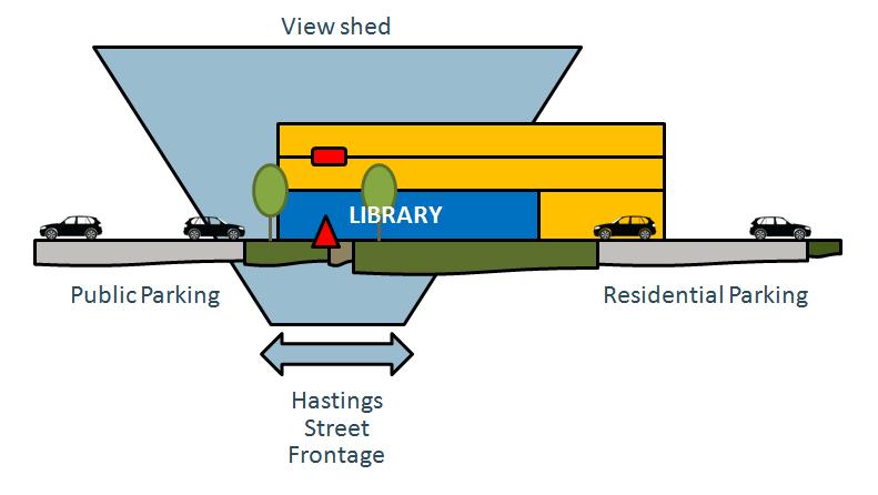 Proposed Community-Hub